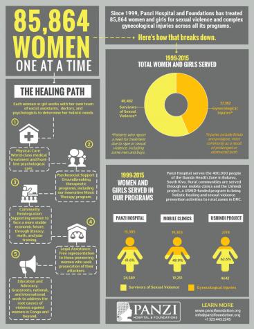 Panzi Infographic