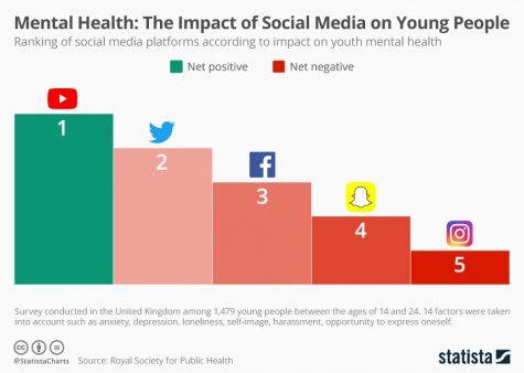 This chart shows a ranking of social media platforms according to the impact on youth mental health.