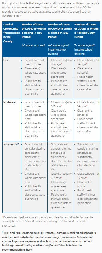 Chart explaining when schools must close for in-person instruction due to COVID-19